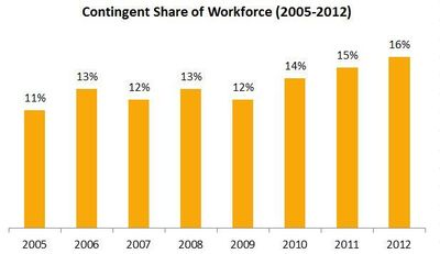 employing contingent workforce Innovative employee solutions, a top performing employer of record, discusses why the contingent workforce is the future of business.