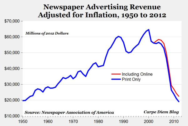 newspaper advertising revenue resized 600