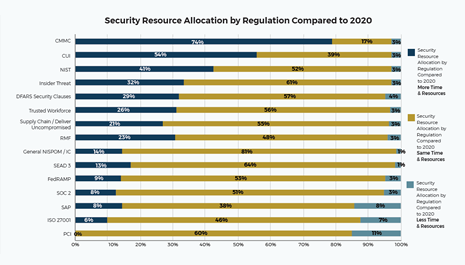 74% of respondents listed CMMC as their top regulatory priority