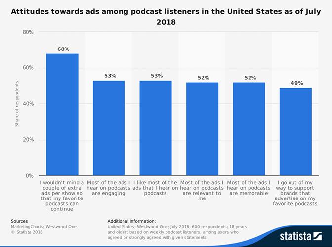 Attitudes toward ads among podcast listeners
