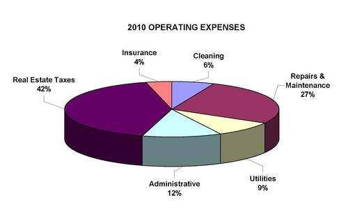 Industrial Property Operating Costs In Tucson Trending Down