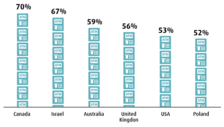 MARKETS WITH THE LARGEST PROPORTION OF IAD ATMS, 2019
