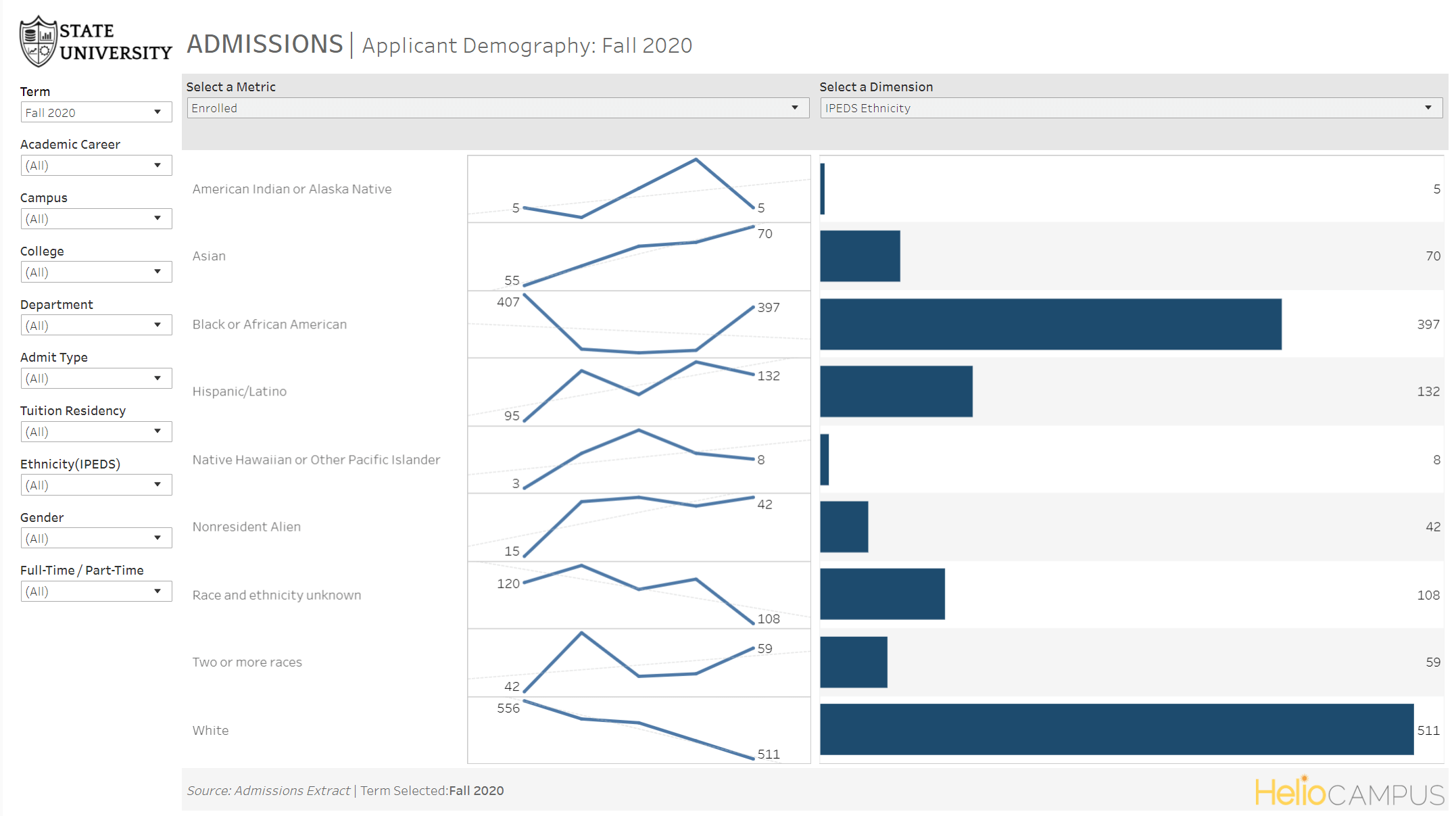 Product screenshot of graphs comparing applicant demography