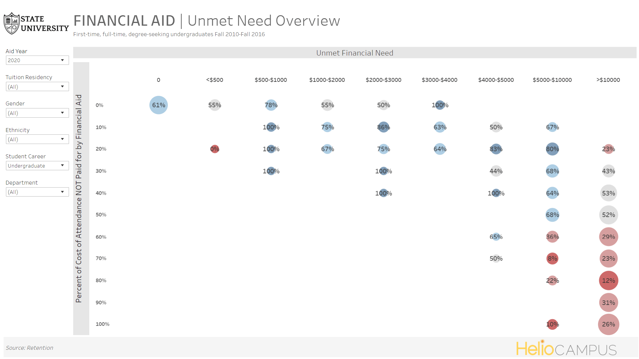 Product screenshot of a chart depicting unmet need