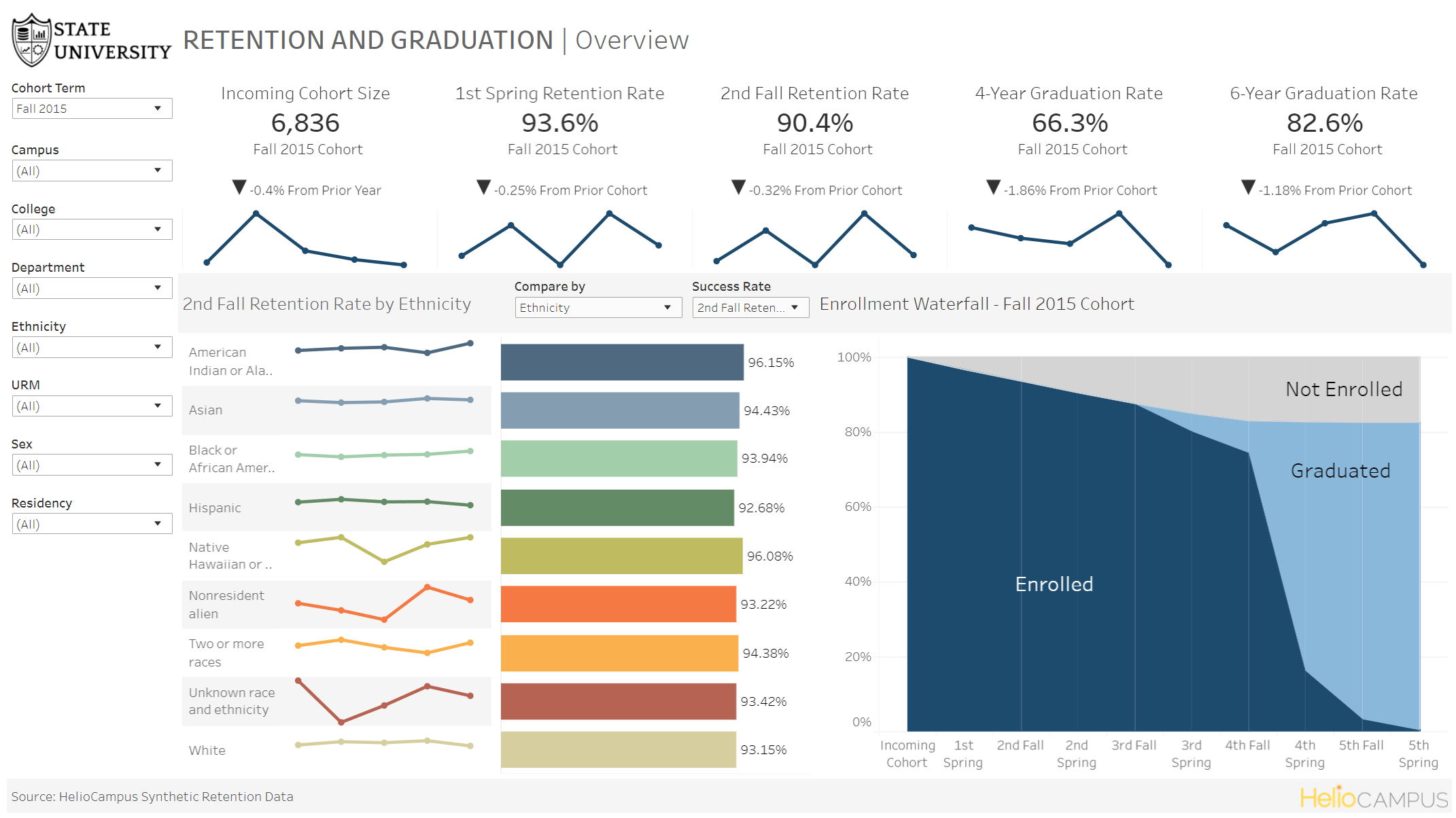 Product screenshot of color-coded graphs comparing retention and graduation rates