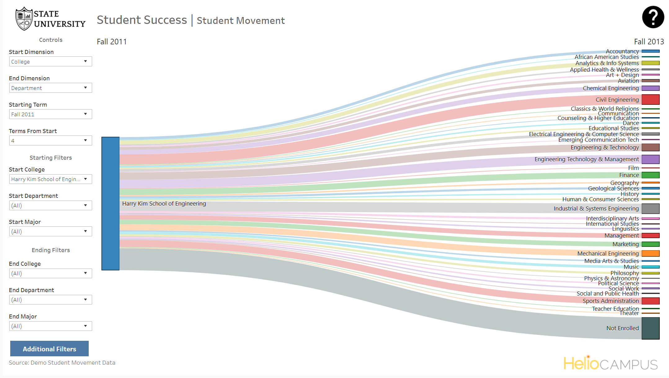 Product screenshot of a graph of student movement across academic majors