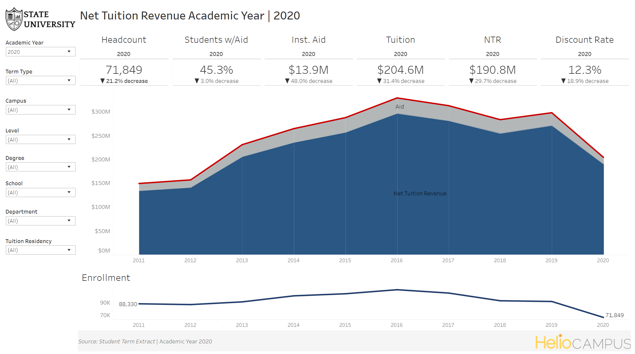 Image of an area graph display net tuition revenues