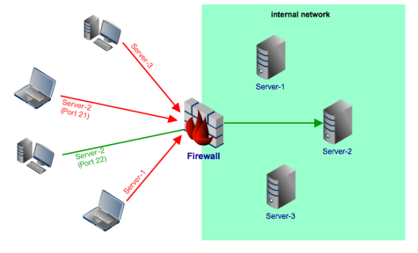 9 Things to Do When Your Internal Network Card Stops ...  Internal Network
