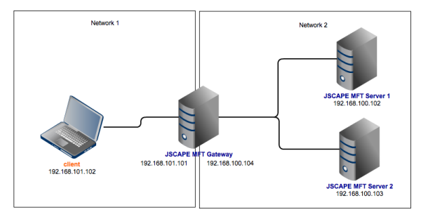 load balance ftp network diagram