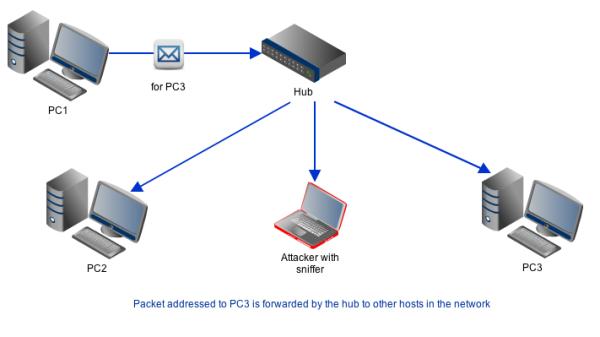 how to run packet counter wireshark