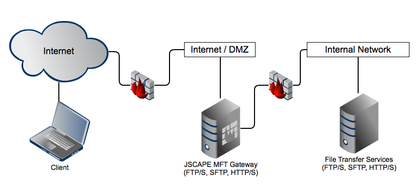reverse proxy diagram