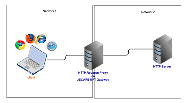 reverse proxy http resized 600