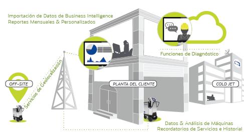 Cold Jet CONNECT®- La plataforma inteligente para soporte, capacitación y analytics