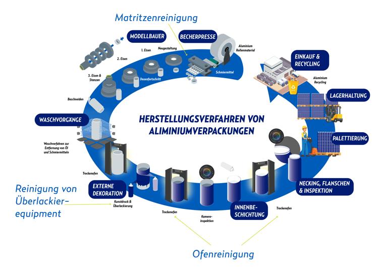 Warum ist Trockeneisstrahlen die beste Option für die Herstellung von Aluminiumverpackungen?