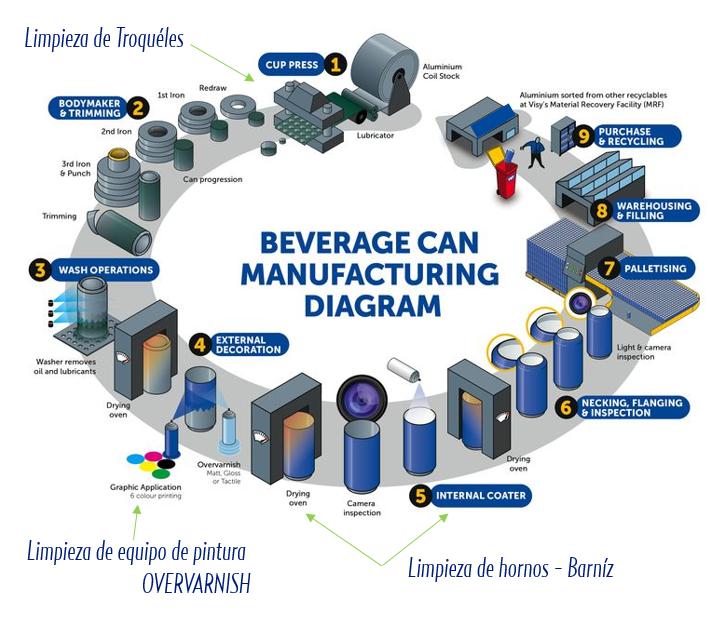 ¿Por qué optar por la tecnología criogénica de Cold Jet en la producción de embalajes de aluminio?