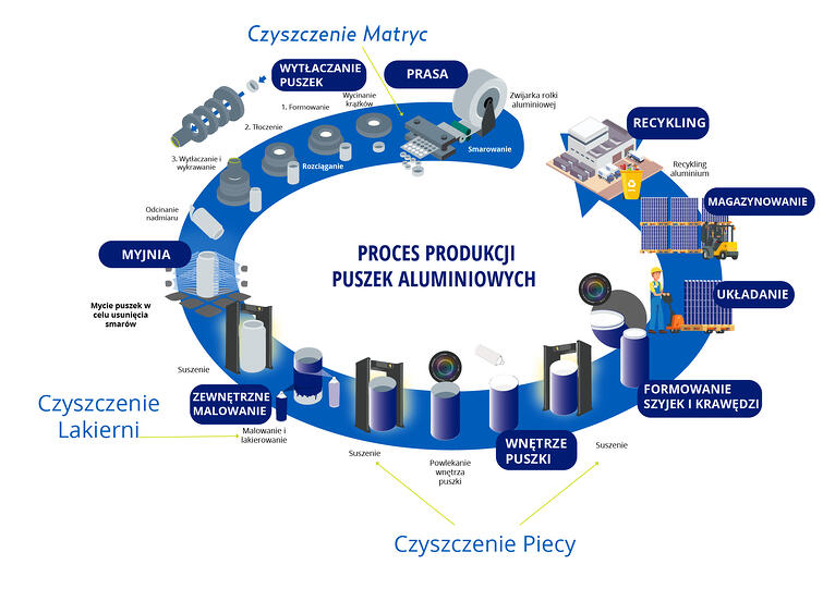 Dlaczego warto czyścić suchym lodem w procesie produkcji puszek?