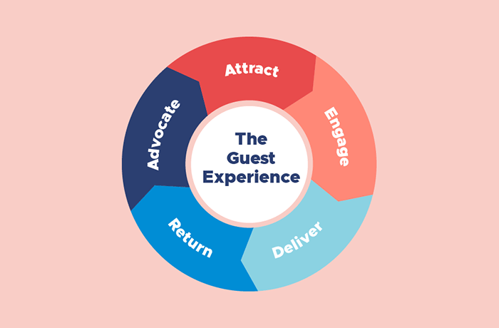 """Introducing the """"Guest Experience Flywheel"""""""