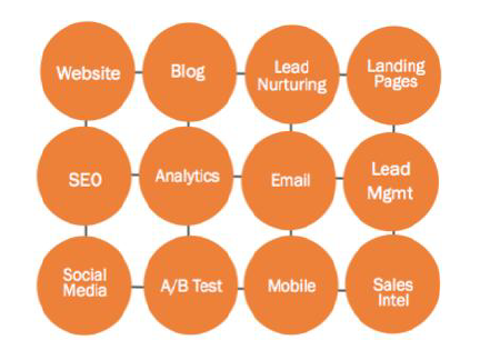 inbound marketing onderdelen