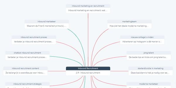 Topic cluster overzicht HubSpot