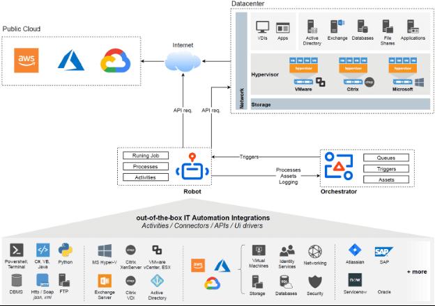UiPath IT Automation integrations