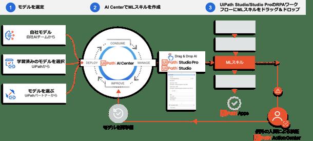 AI-Center-Overview