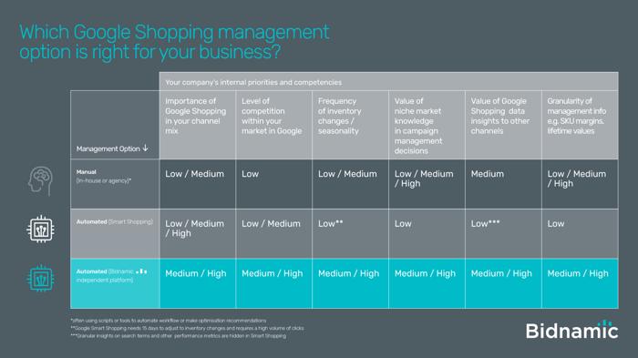 manual management automated management Bidnamic platform