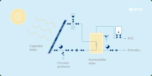 placas-solares-termicas-acs
