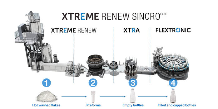 Advantages of XTRA rotary blowing machine combined with rPET preform