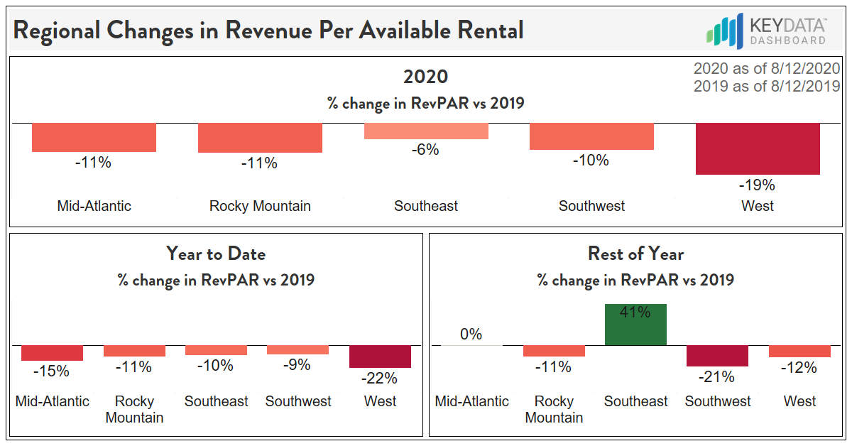 Regional Changes in Revenue Per Available Rental