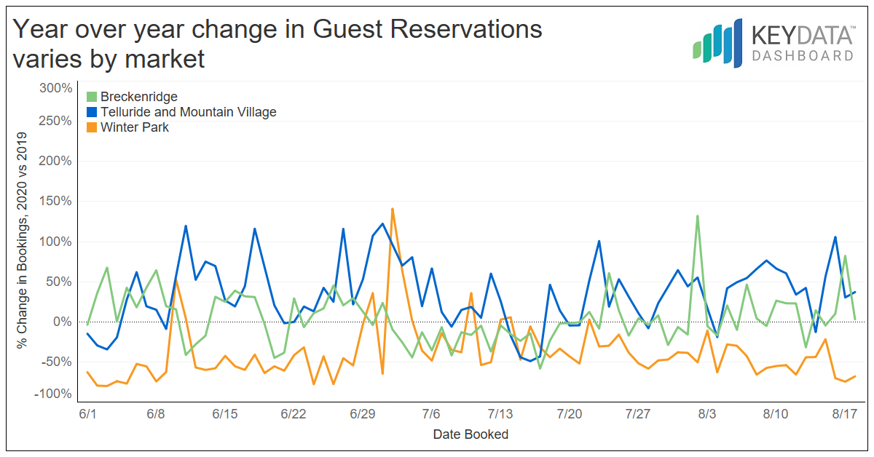 Average Booking Windows Increase as Colorado Markets Prepare for Winter Season