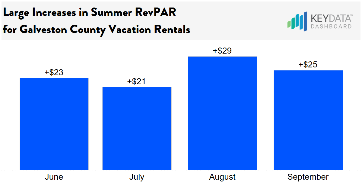 Large Increase in Summer RevPAR for Galveston County Vacation Rentals