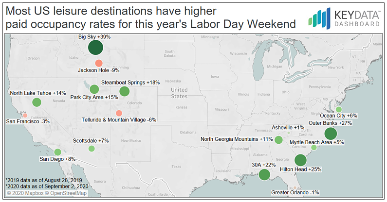 Most U.S. Leisure Destinations have Higher Paid Occupancy Rates for this year's Labor Day Weekend