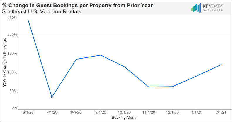 Vacation Rental Booking Trends for the Southeast United States