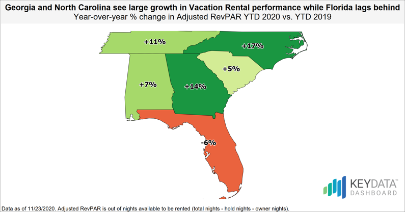 Georgia & North Carolina see large growth in Vacation Rental performance while Florida lags behind
