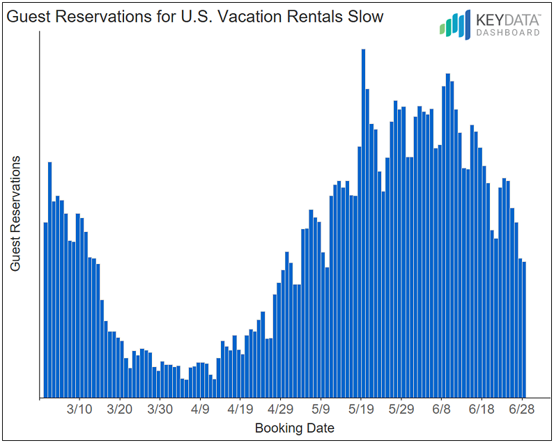 Guest Reservations for U.S. Vacation Rentals Slow