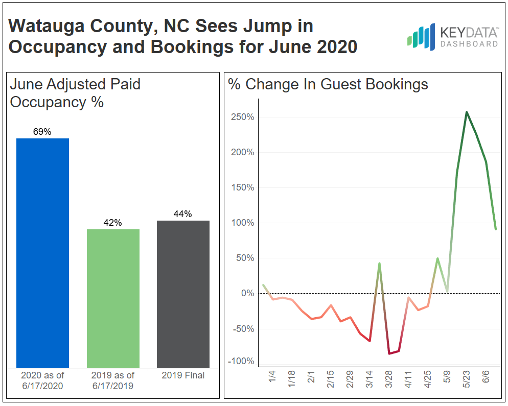 Watauga County, NC sees jump in Occupancy and Bookings for June 2020