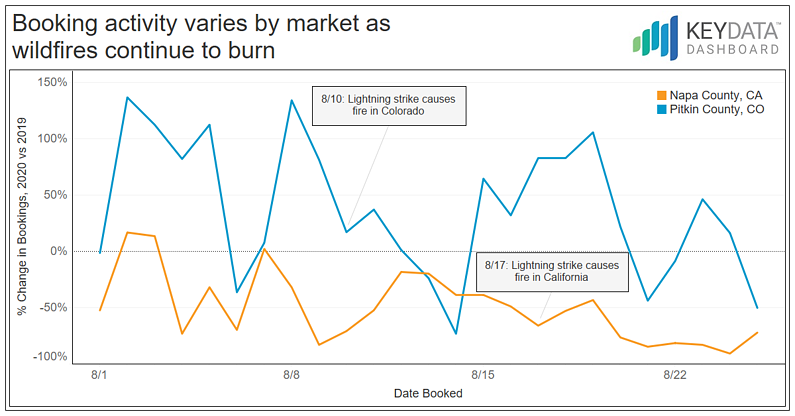 Booking Activity varies by Market as Wildfires Continue to burn