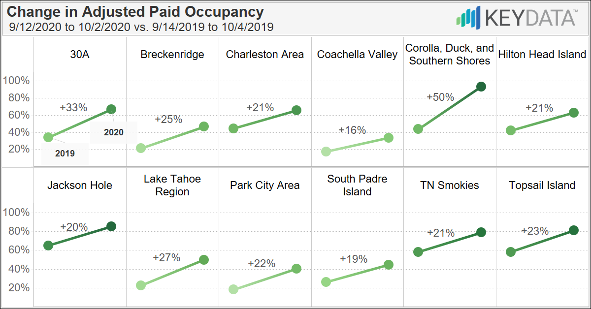 September Vacation Rental Performance: Higher occupancy, longer stays, and more revenue