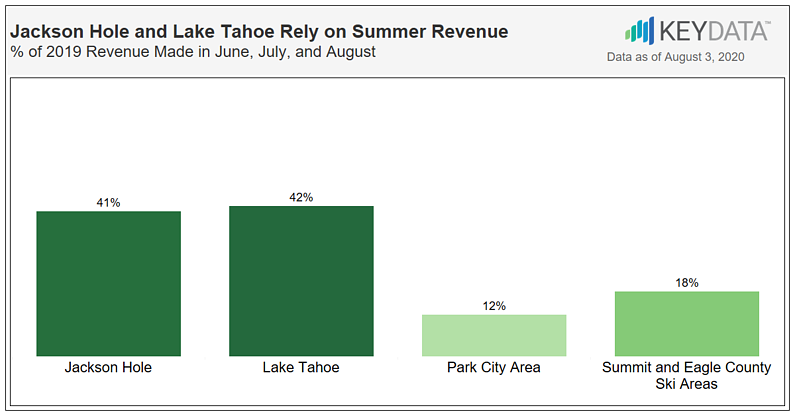 Short-Term Rental Data Impacts on key Colorado, Utah & Wyoming Summer Tourist Hotspots