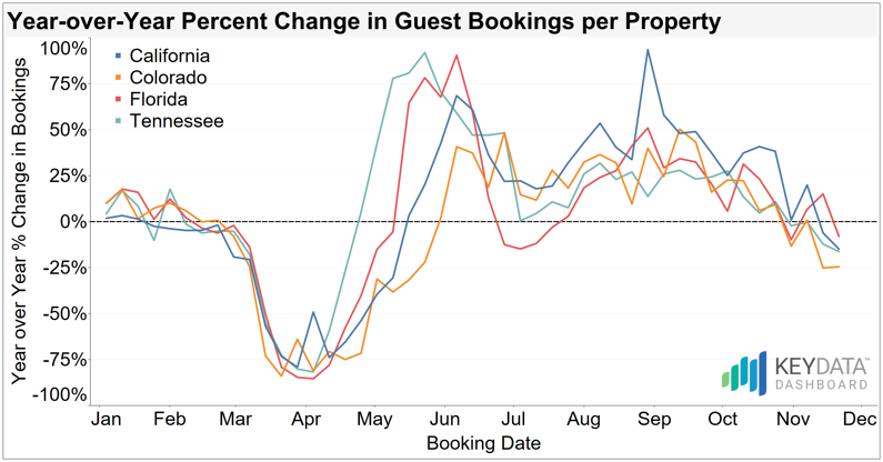 Booking activity slowed during November - is it cause for alarm?