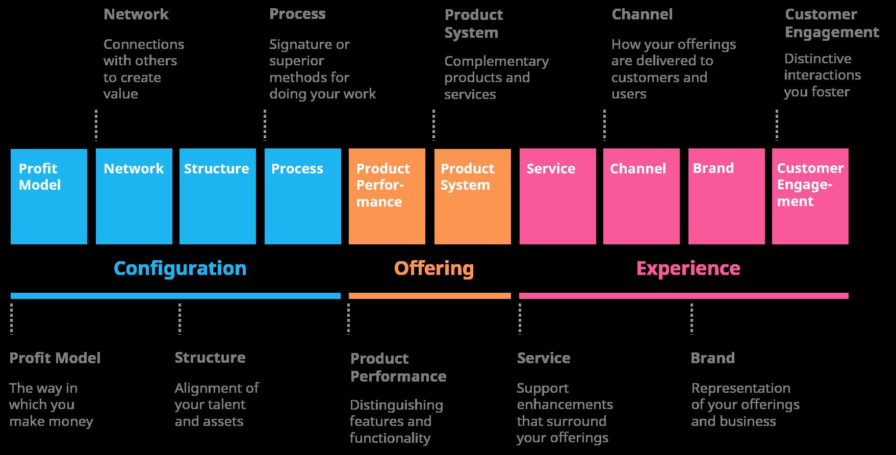 The Ten Types of Innovation Framework