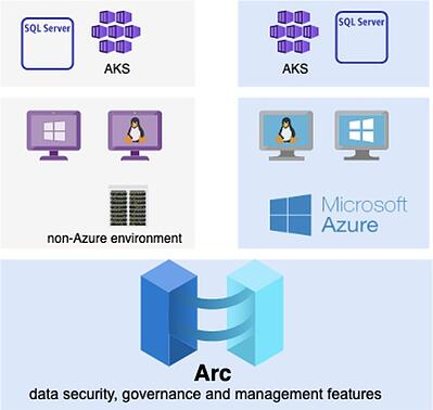 azure arc enabled resources