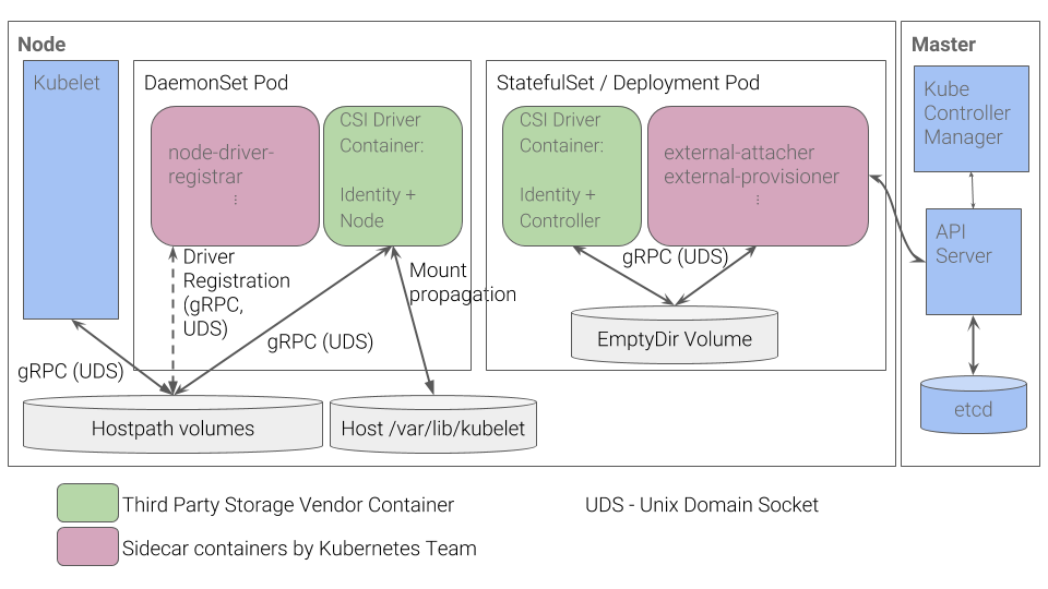 container-storage-interface_diagram1