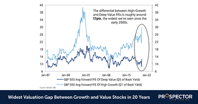 Growth Stocks: Widest Valuation Gap in 20 Years