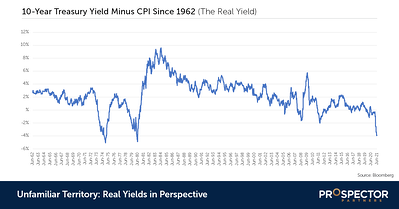 Unfamiliar Territory: Real Yields in Perspective