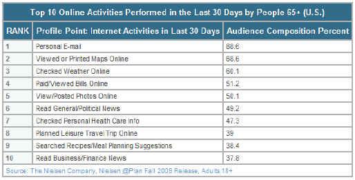 Top Online Activities for Seniors