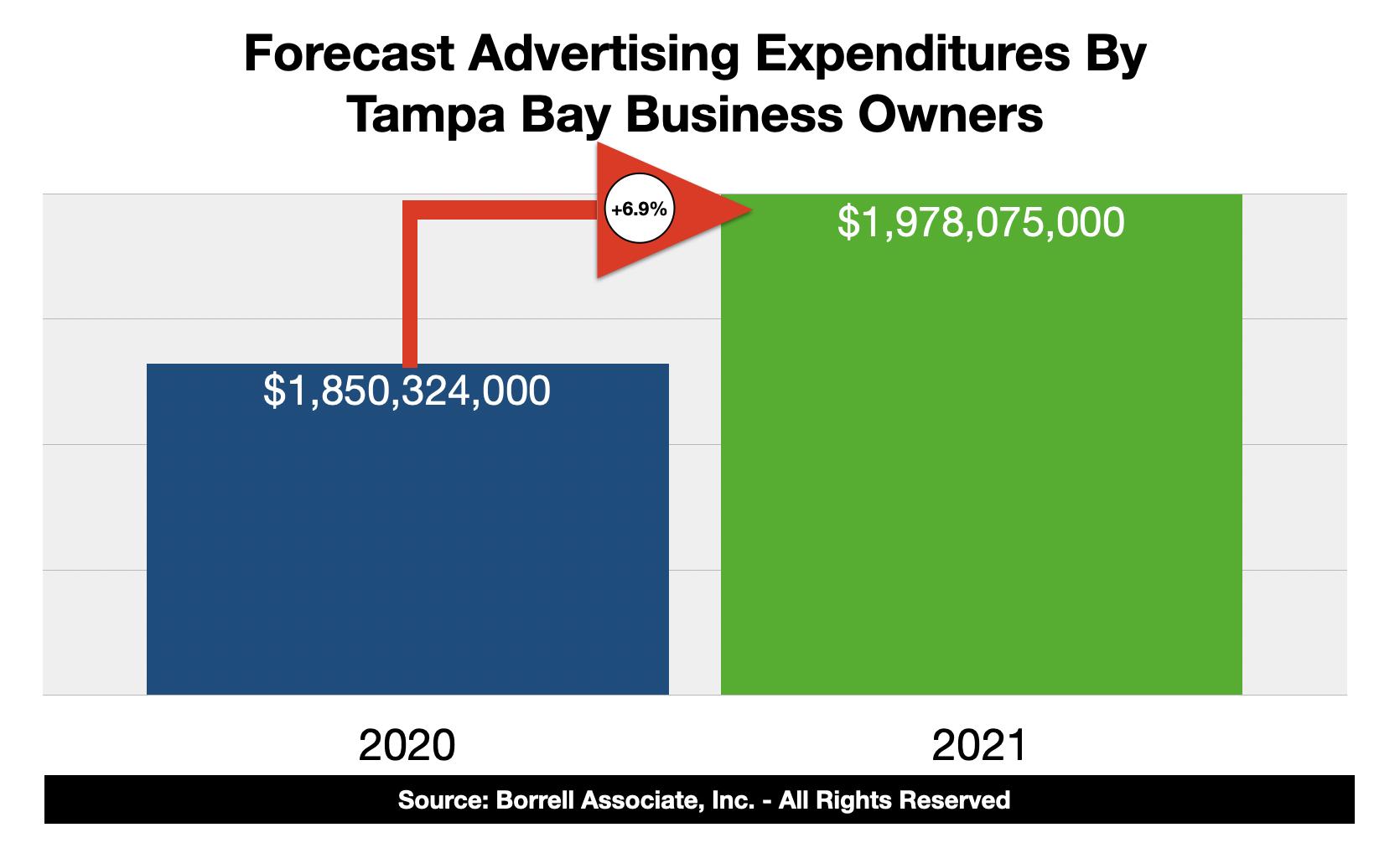 Advertising Spending In Tampa Bay 2021
