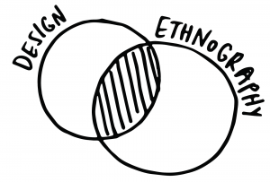 What designers can learn from ethnography