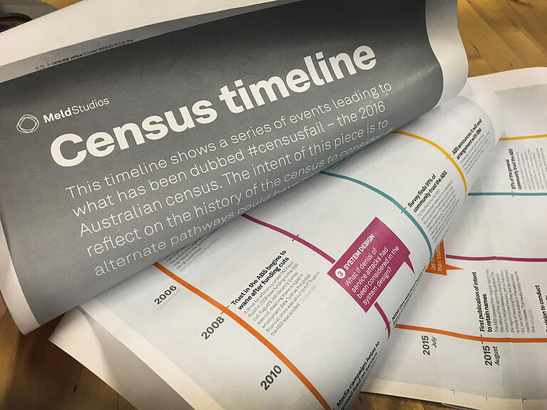 #Censusfail – a timeline