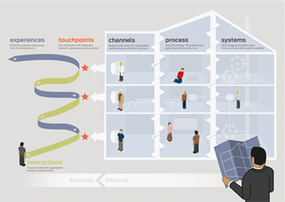 The Scale of Service Design